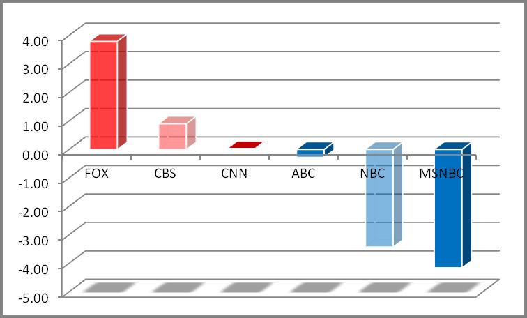 liberal media bias | Mediate Metrics