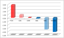 CHART 1: Slant Ratings by Network - Jan. 23 to 27